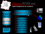 CrimsonWMS.net Technologies