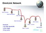 Omnitek Network