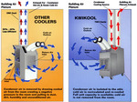 KwiKool's Unique Cooling System