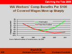 Workers Comp Chart