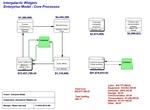 Enterprise-Wide Core Processes