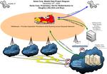 Santa's Network Topology