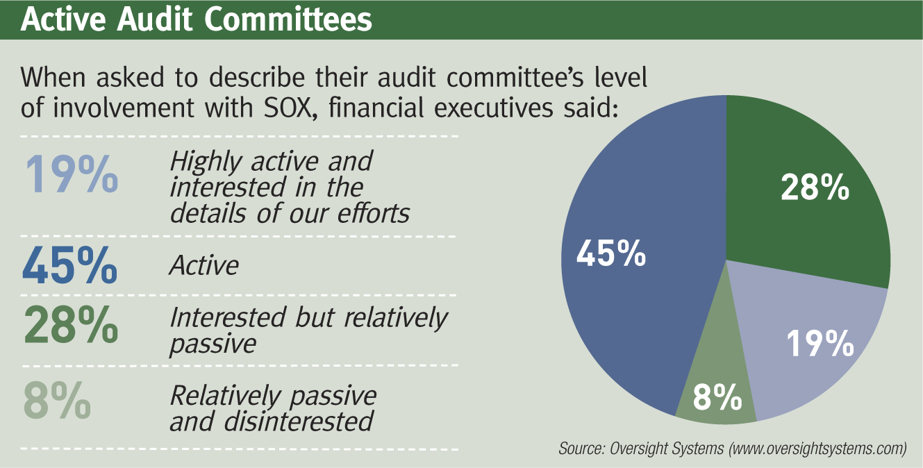 Financial executives call sarbanes oxley compliance a good audit committees active in sox compliance xflitez Images