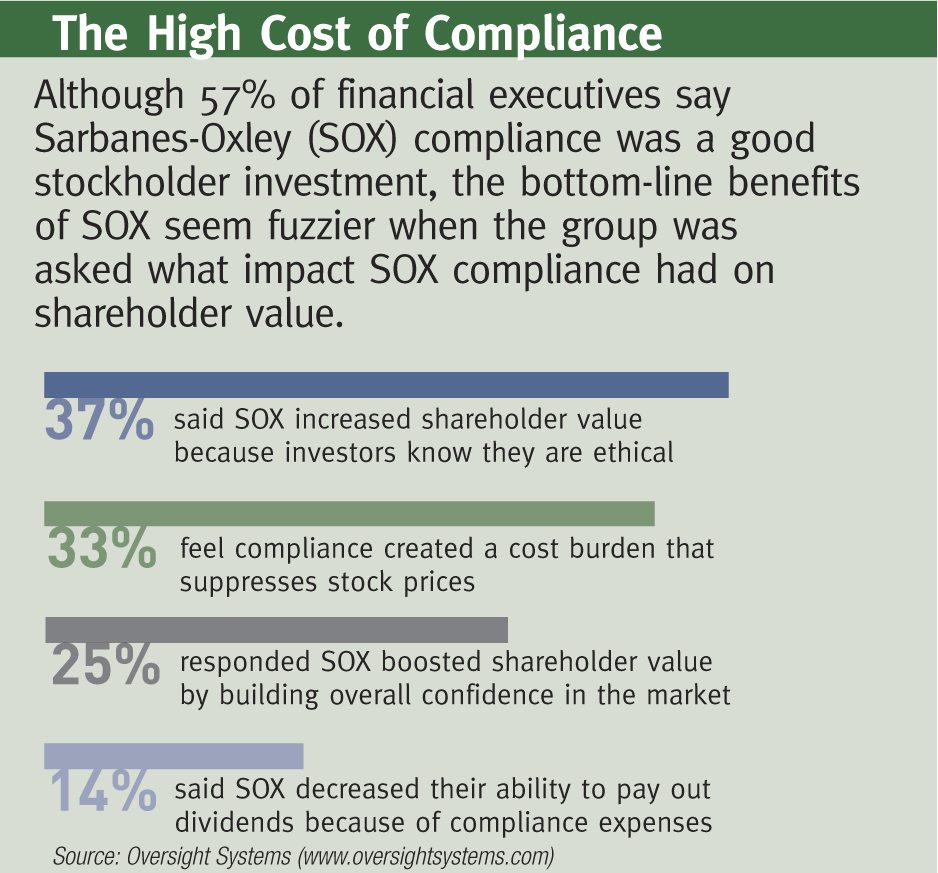 Financial executives call sarbanes oxley compliance a good the high costs of compliance over budget sox xflitez Images