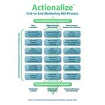 Borenstein Group Marketing ROI Model- Actionalize