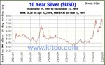 10 Year Silver Price Chart