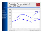 "Comparison of investments: ""100 Best"" companies vs. the Russell 3000."