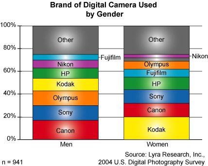 Kodak Tops the List of Digital Camera Brands Preferred by Women