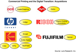 Commercial (Production) Printing and the Digital Transition: Acquisitions
