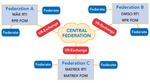 Federation of Federations