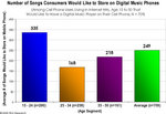 Number of Songs Consumers Would Like to Store on Digital Music Phones