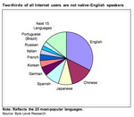 Two-thirds of all Internet users are not native-English speakers