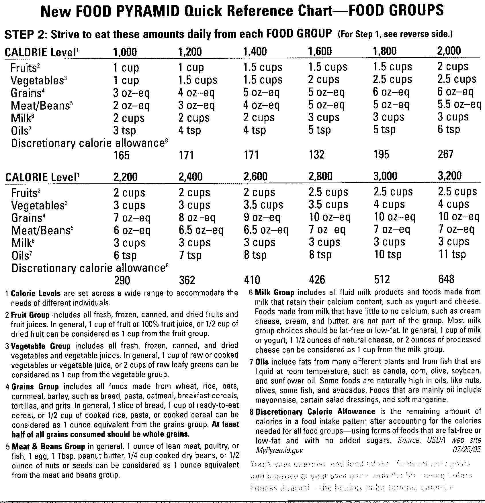New Food Pyramid Calorie Chart -- Food Groups