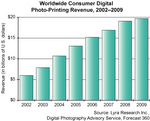 WEB-RES: Lyra Forecast: Worldwide Consumer Digital Photo Printing 04-09