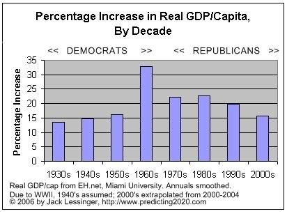1933-2004: Democrats vs. Republicans