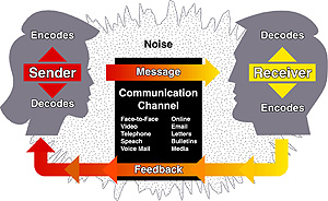 process of effective communication pdf