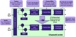 ChannelCore 64 block diagram