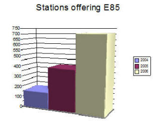 stations offering e85 surge to 710. Black Bedroom Furniture Sets. Home Design Ideas