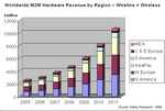 Networked Device Revenues to exceed $10bn by 2011