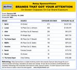 Daytona 500 Relay SponsorVision Results