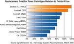 Web-Res File: Pricey Brother and Lexmark Cartridges Dampen Affordable Color Laser Fanfare