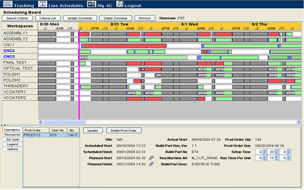 Lean Manufacturing Execution System Mes Problem Solved