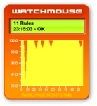 WatchMouse site performance widget