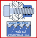 Spiralock's unique 30 degree wedge ramp female thread securely connects standard male thread forms.