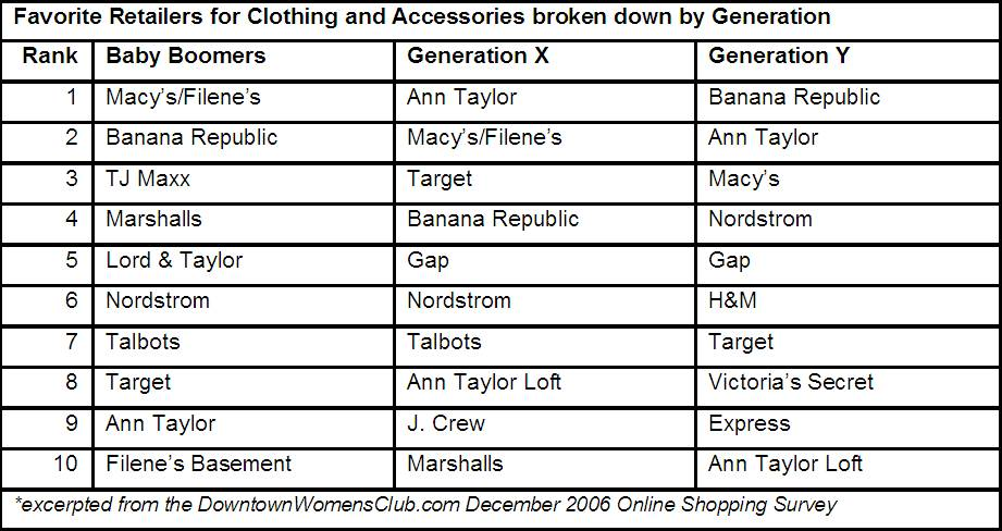 Online Shopping and Retail Chains Draw Businesswomen Away ...