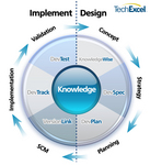 Knowledge-centric Application Lifecycle Management