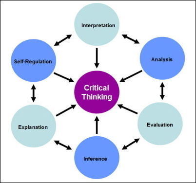 Critical thinking leadership