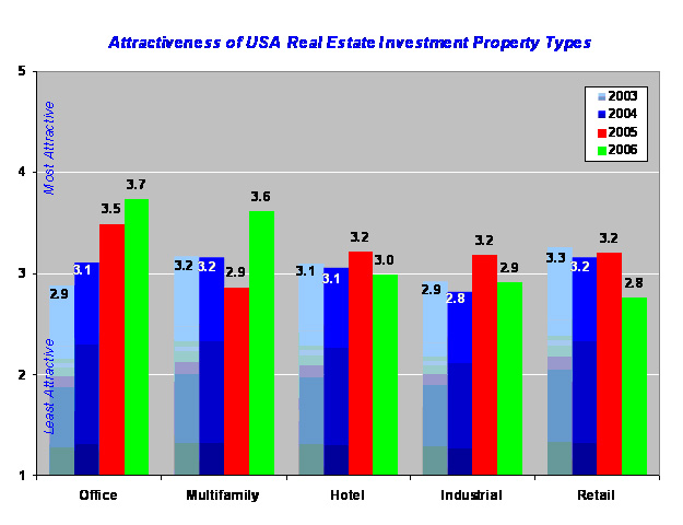 Investment Real Estate Usa