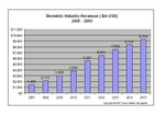 Biometrics Industry Revenues 2007 - 2015