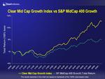 Clear Mid Cap Index vs. S&P MidCap 400 Index