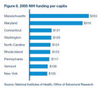 Chart: NIH funding per capita in U.S.