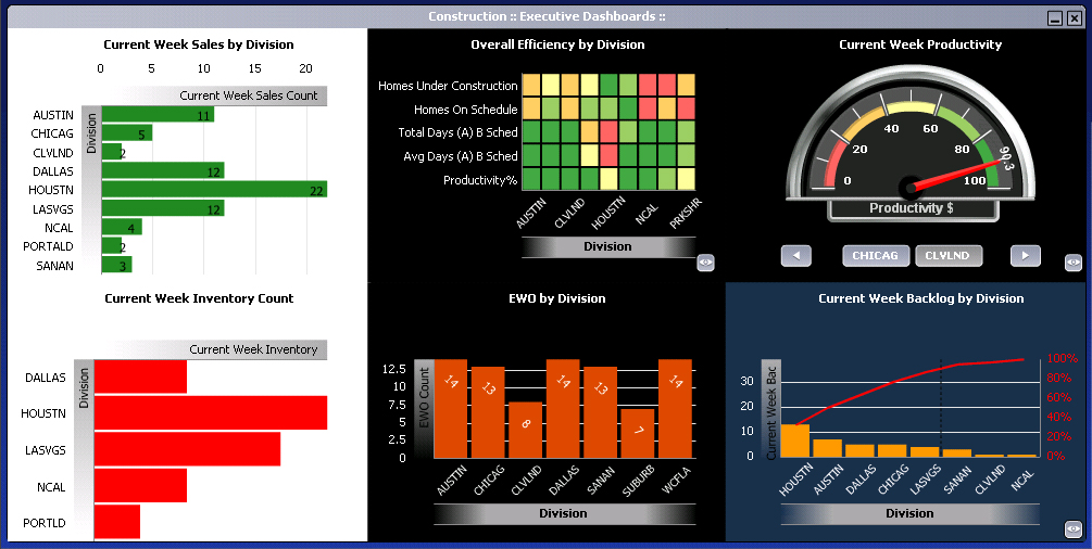 dashboards technology now available to small and mid