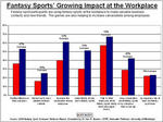 Fantasy Sports Impact at the Workplace - Smaller image of PDF