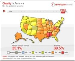 americas obesity epidemic
