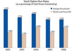 Incentive stock options ipo