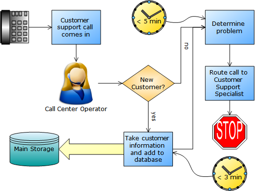 Call Handling  Call Handling Process Diagram