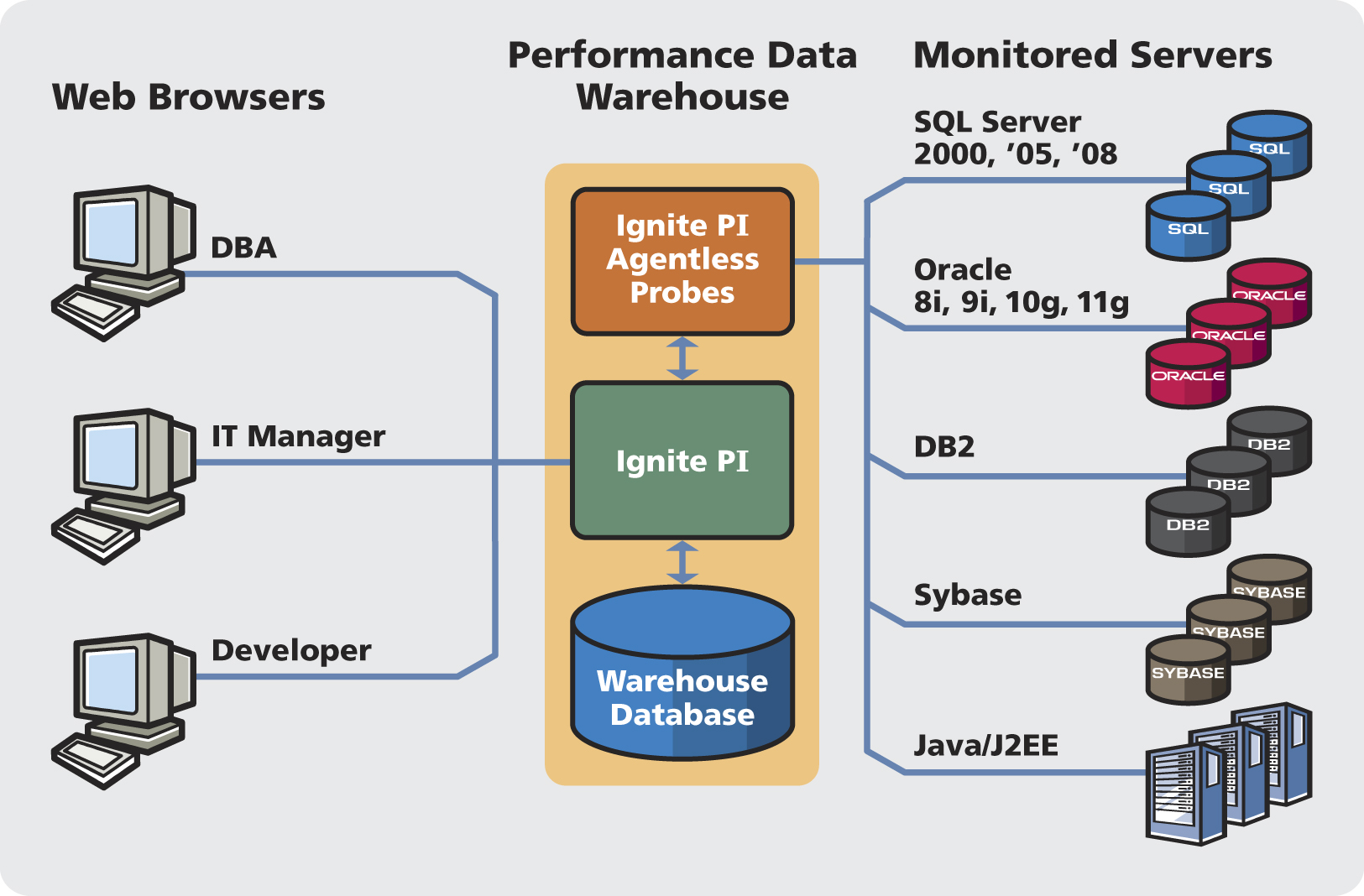 Confio software announces new product for sql server database igniter suite pi architecture pooptronica Choice Image