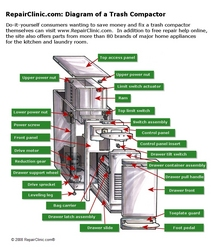 Provides consumers with trash compactor What is trash compactor and how does it work