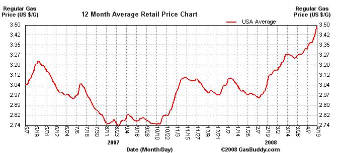 Us average gas price 12 months charts shows average price of regular