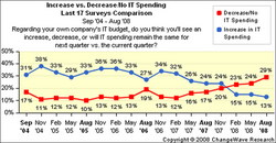 Increase vs. Decrease in IT Budgets