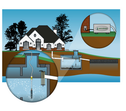 Septic System Remediator Aero Stream 174 Issues Warning