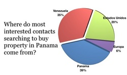 panama-real-estate-poll