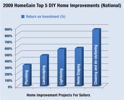 Homegain releases 2009 home improvement survey results for Best return on investment home improvements