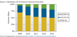 Figure 1. Worldwide LCD TV Revenue Share by Frame Rate, Source: DisplaySearch