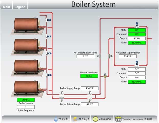 Boiler System: Boiler System Animation