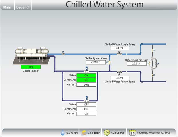 Central chilled water distribution systems design. find ASHRAE Journal articles. In hot water heating systems the behavior of any single element affecting the